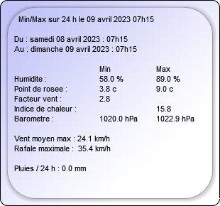 Météo en temps réel à Mirebeau